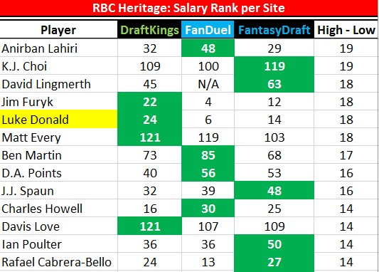2017 RBC Hertiage Luke Donald Price Comparison.jpg