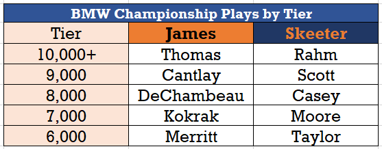 BMW_Championship_Favorites.png