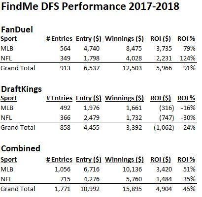 FindMe DFS Performance.JPG