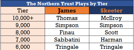 Northern_Trust_Favorites.png