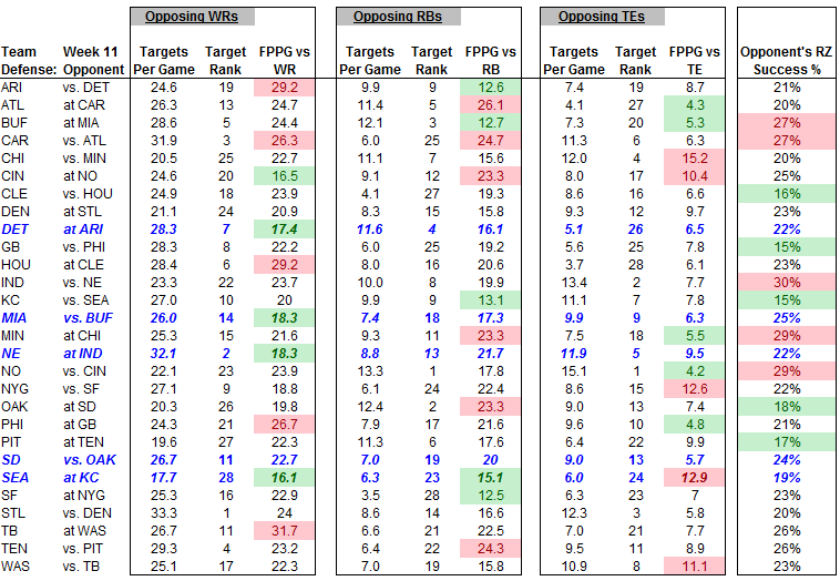 W11 Chart.PNG